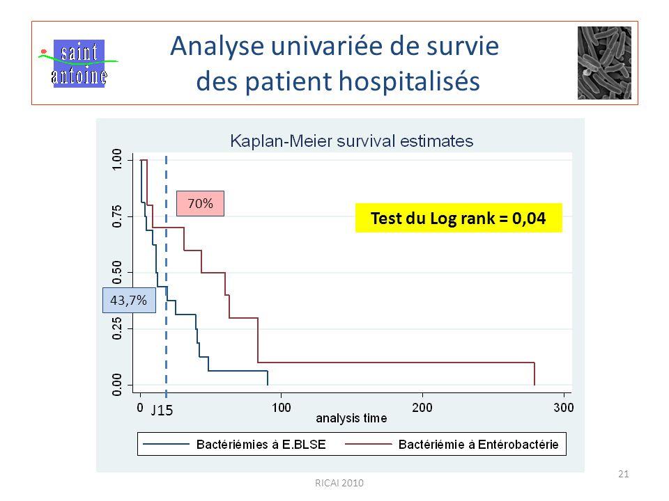 RICAI 2010 21 Analyse univariée de survie des patient hospitalisés Test du Log rank = 0,04 J15 43,7% 70%