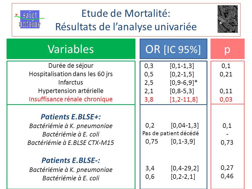 Etude de Mortalité: Résultats de l'analyse univariée VariablesOR [IC 95%] p Durée de séjour Hospitalisation dans les 60 jrs Infarctus Hypertension artérielle Insuffisance rénale chronique Ventilation Hospitalisation en réanimation Séance d'hémodialyse Score de Charlson 2 Antibiothérapie adaptée (48h) BLSE/non BLSE E.BLSE productrice de CTX-M15 Bactériémie à Klebsiella pneumoniae Bactériémie à Escherichia coli 0,3 [0,1-1,3] 0,5 [0,2-1,5] 2,5 [0,9-6,9]* 2,1 [0,8-5,3] 3,8 [1,2-11,8] 5,5 [1,3-24,1] 3,1 [1,1-8,5] 7,5 [0,7-75,7]* 1,1 [0,9-1,3] 0,63 [0,2-1,9] 1,8 [0,7-4,8] 1,4[0,5-4,5] 0,7 [0,2-2,0] 1,8 [0,7-4,6] 0,1 0,21 0,11 0,03 0,02 0,03 0,08 0,19 0,43 0,23 0,51 0,2 Patients E.BLSE+: Bactériémie à K.