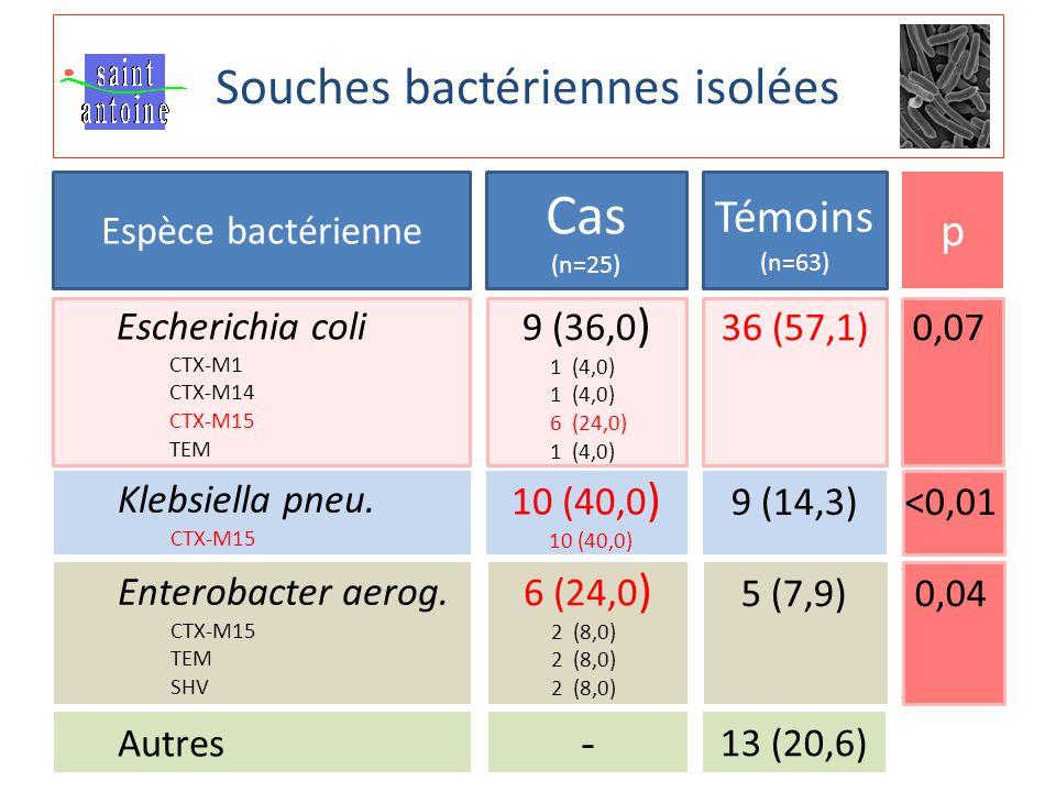 Souches bactériennes isolées RICAI 2010 Espèce bactérienne Cas (n=25) Témoins (n=63) p Escherichia coli CTX-M1 CTX-M14 CTX-M15 TEM 9 (36,0 ) 1 (4,0) 6 (24,0) 1 (4,0) Klebsiella pneu.