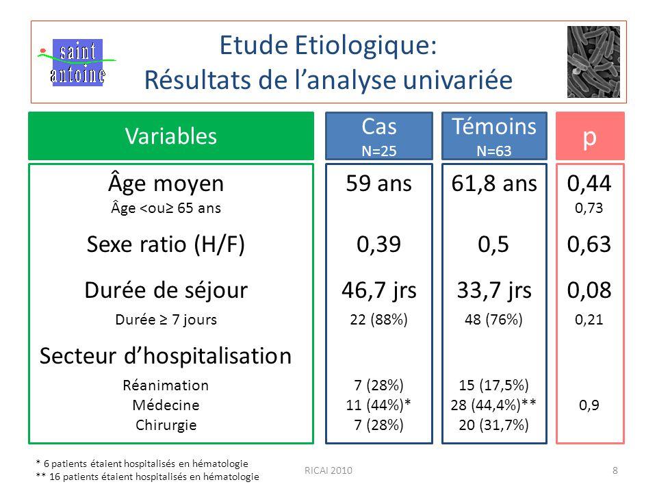 RICAI 20108 Etude Etiologique: Résultats de l'analyse univariée Cas N=25 Témoins N=63 p Variables Âge moyen Âge <ou≥ 65 ans Sexe ratio (H/F) Durée de séjour Durée ≥ 7 jours Secteur d'hospitalisation Réanimation Médecine Chirurgie 59 ans 0,39 46,7 jrs 22 (88%) 7 (28%) 11 (44%)* 7 (28%) 61,8 ans 0,5 33,7 jrs 48 (76%) 15 (17,5%) 28 (44,4%)** 20 (31,7%) 0,44 0,73 0,63 0,08 0,21 0,9 * 6 patients étaient hospitalisés en hématologie ** 16 patients étaient hospitalisés en hématologie