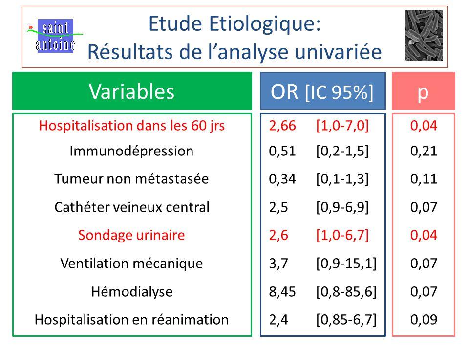 Etude Etiologique: Résultats de l'analyse univariée VariablesOR [IC 95%] p Hospitalisation dans les 60 jrs Immunodépression Tumeur non métastasée Cathéter veineux central Sondage urinaire Ventilation mécanique Hémodialyse Hospitalisation en réanimation 2,66 [1,0-7,0] 0,51 [0,2-1,5] 0,34 [0,1-1,3] 2,5 [0,9-6,9] 2,6 [1,0-6,7] 3,7 [0,9-15,1] 8,45 [0,8-85,6] 2,4 [0,85-6,7] 0,04 0,21 0,11 0,07 0,04 0,07 0,09