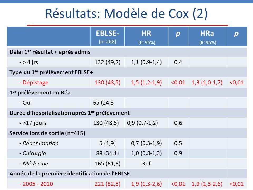 Résultats: Modèle de Cox (2) EBLSE- (n=268) HR (IC 95%) pHRa (IC 95%) p Délai 1 er résultat + après admis - > 4 jrs132 (49,2)1,1 (0,9-1,4)0,4 Type du 1 er prélèvement EBLSE+ - Dépistage130 (48,5)1,5 (1,2-1,9)<0,011,3 (1,0-1,7)<0,01 1 er prélèvement en Réa - Oui65 (24,3 Durée d'hospitalisation après 1 er prélèvement - >17 jours130 (48,5)0,9 (0,7-1,2)0,6 Service lors de sortie (n=415) - Réannimation5 (1,9)0,7 (0,3-1,9)0,5 - Chirurgie88 (34,1)1,0 (0,8-1,3)0,9 - Médecine165 (61,6)Ref Année de la première identification de l'EBLSE - 2005 - 2010221 (82,5)1,9 (1,3-2,6)<0,011,9 (1,3-2,6)<0,01