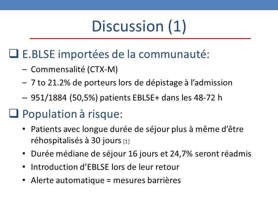 Discussion (1)  E.BLSE importées de la communauté: ‒Commensalité (CTX-M) ‒7 to 21.2% de porteurs lors de dépistage à l'admission – 951/1884 (50,5%) patients EBLSE+ dans les 48-72 h  Population à risque: Patients avec longue durée de séjour plus à même d'être réhospitalisés à 30 jours [1] Durée médiane de séjour 16 jours et 24,7% seront réadmis Introduction d'EBLSE lors de leur retour Alerte automatique = mesures barrières