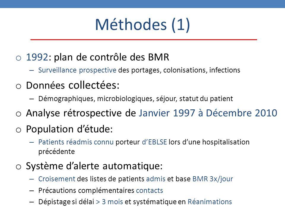 Méthodes (1) o 1992: plan de contrôle des BMR – Surveillance prospective des portages, colonisations, infections o Données collectées: – Démographiques, microbiologiques, séjour, statut du patient o Analyse rétrospective de Janvier 1997 à Décembre 2010 o Population d'étude: – Patients réadmis connu porteur d'EBLSE lors d'une hospitalisation précédente o Système d'alerte automatique: – Croisement des listes de patients admis et base BMR 3x/jour – Précautions complémentaires contacts – Dépistage si délai > 3 mois et systématique en Réanimations