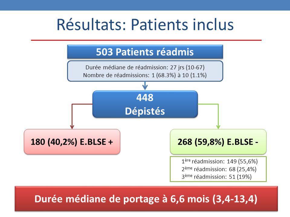 Résultats: Patients inclus 448 Dépistés 448 Dépistés 180 (40,2%) E.BLSE + 268 (59,8%) E.BLSE - 1 ère réadmission: 149 (55,6%) 2 ème réadmission: 68 (25,4%) 3 ème réadmission: 51 (19%) Durée médiane de réadmission: 27 jrs (10-67) Nombre de réadmissions: 1 (68.3%) à 10 (1.1%) 503 Patients réadmis Durée médiane de portage à 6,6 mois (3,4-13,4)