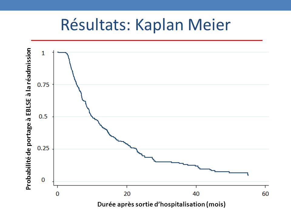 Résultats: Kaplan Meier Durée après sortie d'hospitalisation (mois) Probabilité de portage à EBLSE à la réadmission