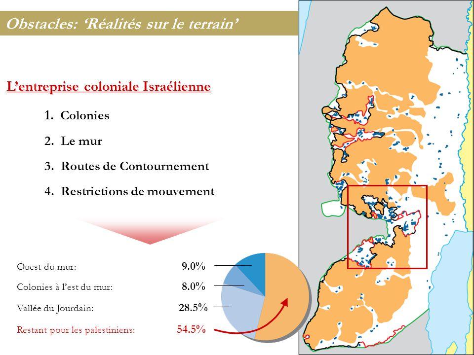 Obstacles: 'Réalités sur le terrain' 1. Colonies 2.