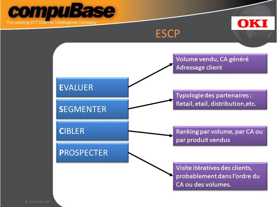 © compubase 2007 ESCP EVALUER SEGMENTER CIBLER PROSPECTER Volume vendu, CA généré Adressage client Volume vendu, CA généré Adressage client Typologie des partenaires : Retail, etail, distribution,etc.
