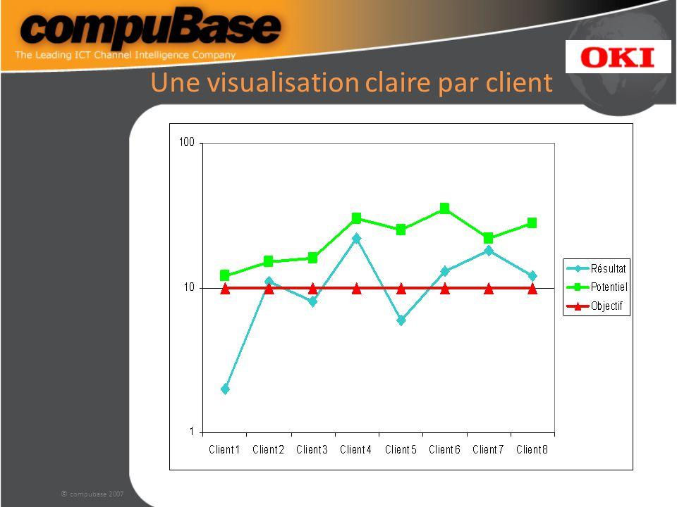 © compubase 2007 Une visualisation claire par client