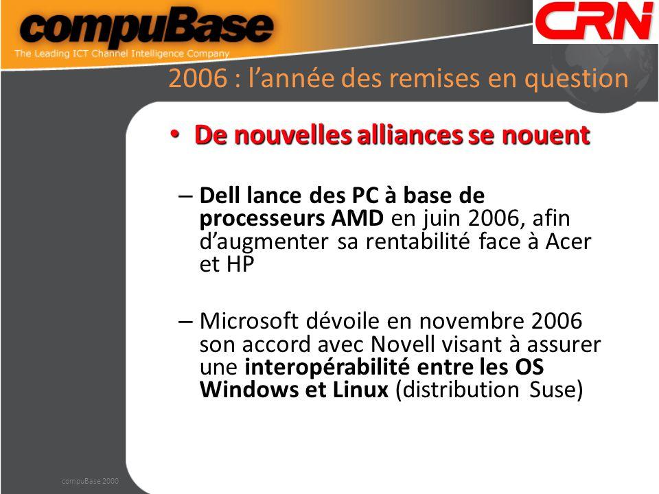 2006 : l'année des remises en question De nouvelles alliances se nouent De nouvelles alliances se nouent – Dell lance des PC à base de processeurs AMD en juin 2006, afin d'augmenter sa rentabilité face à Acer et HP – Microsoft dévoile en novembre 2006 son accord avec Novell visant à assurer une interopérabilité entre les OS Windows et Linux (distribution Suse) compuBase 2000
