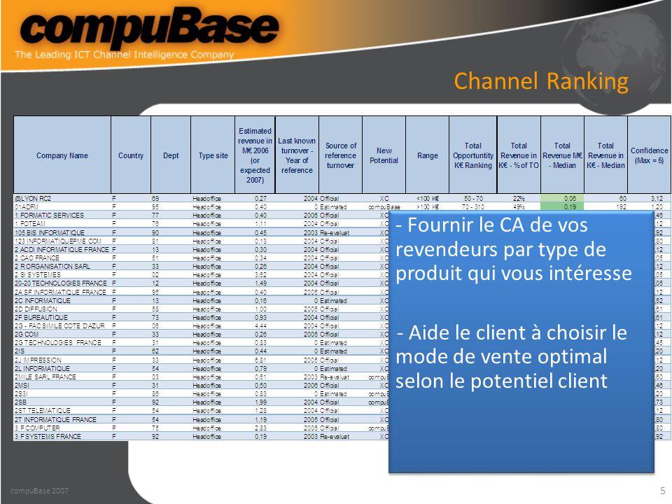 5 Channel Ranking compuBase 2007 - Fournir le CA de vos revendeurs par type de produit qui vous intéresse - Aide le client à choisir le mode de vente optimal selon le potentiel client - Fournir le CA de vos revendeurs par type de produit qui vous intéresse - Aide le client à choisir le mode de vente optimal selon le potentiel client