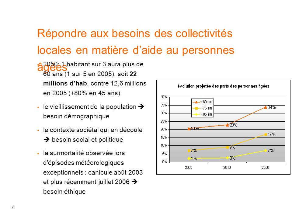 2 Répondre aux besoins des collectivités locales en matière d'aide au personnes âgées  2050: 1 habitant sur 3 aura plus de 60 ans (1 sur 5 en 2005),