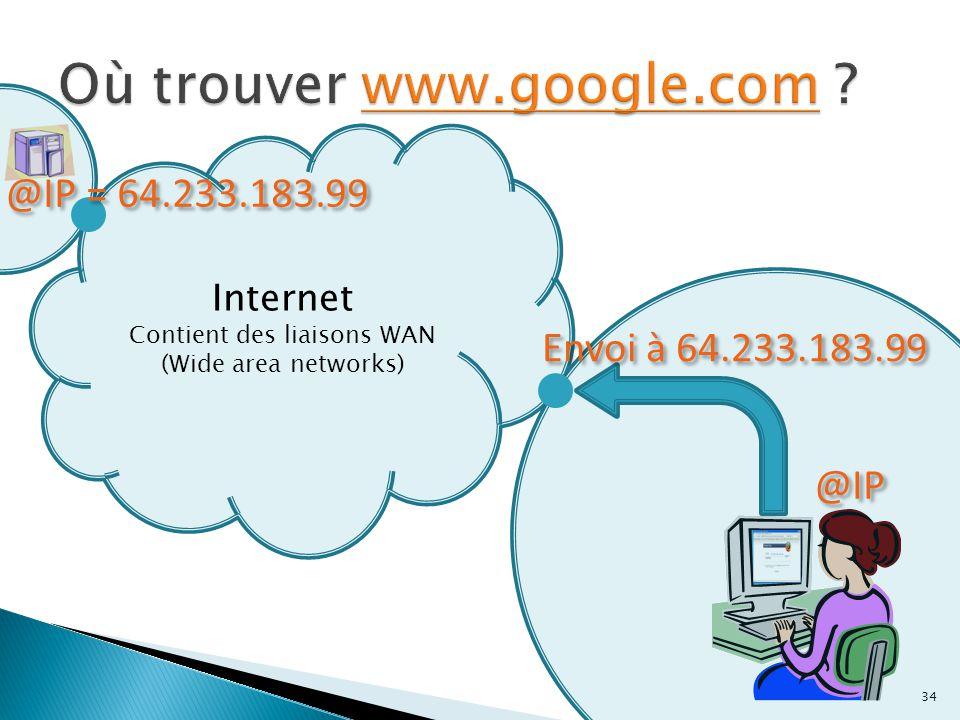 34 Internet Contient des liaisons WAN (Wide area networks) @IP @IP = 64.233.183.99 Envoi à 64.233.183.99