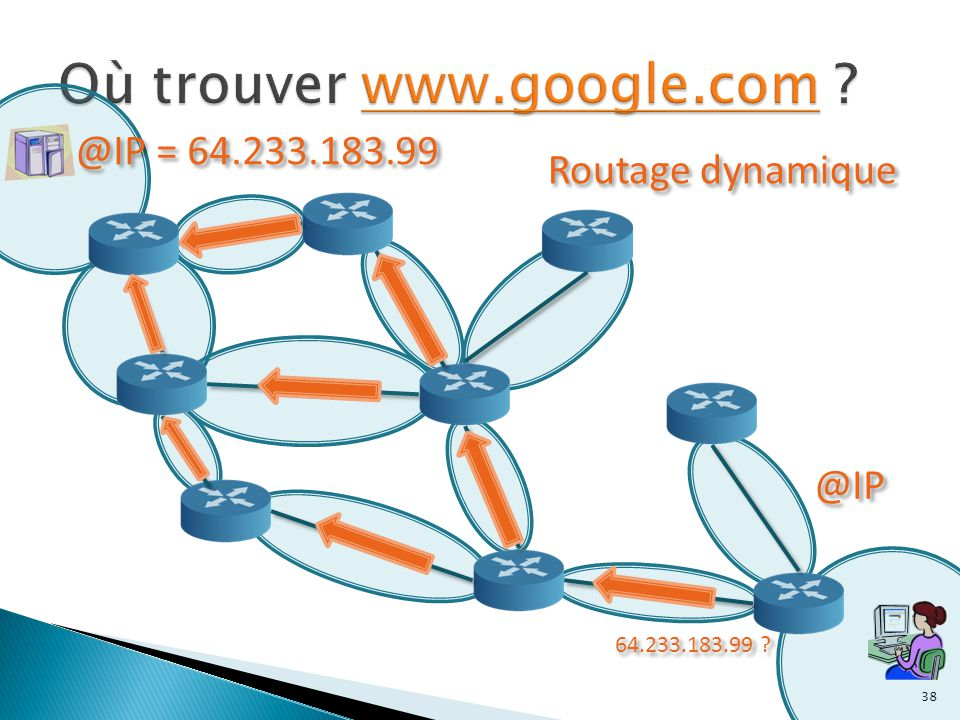 38 @IP @IP = 64.233.183.99 64.233.183.99 ? Routage dynamique