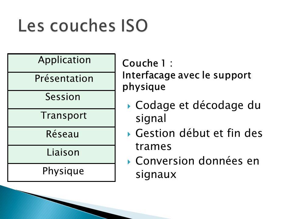 Physique Liaison Réseau Transport Session Présentation Application Couche 1 : Interfacage avec le support physique  Codage et décodage du signal  Ge