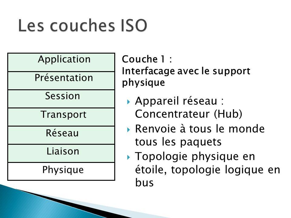 Physique Liaison Réseau Transport Session Présentation ApplicationCouche 1 : Interfacage avec le support physique  Appareil réseau : Concentrateur (H