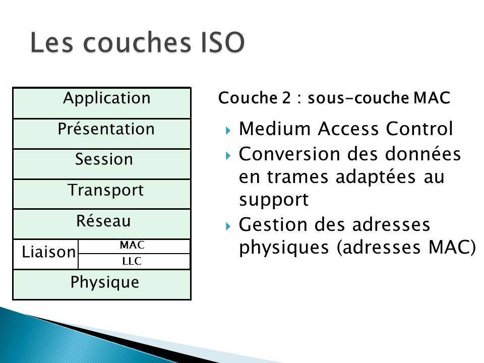 Physique Liaison Réseau Transport Session Présentation ApplicationCouche 2 : sous-couche MAC  Medium Access Control  Conversion des données en trame