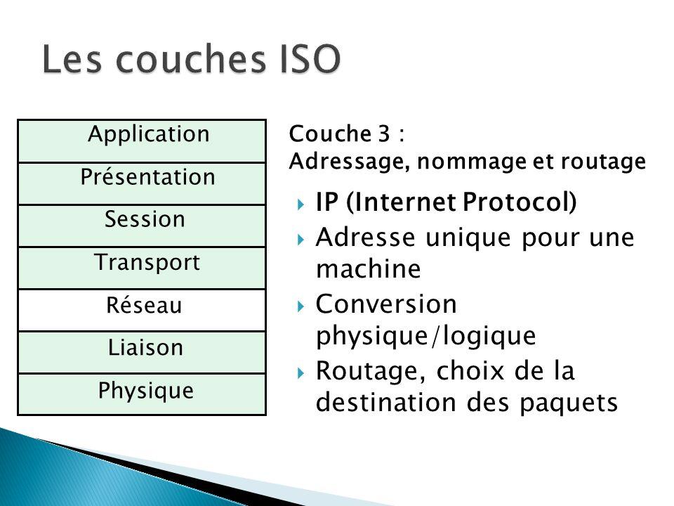 Physique Réseau Transport Session Présentation ApplicationCouche 3 : Adressage, nommage et routage  IP (Internet Protocol)  Adresse unique pour une