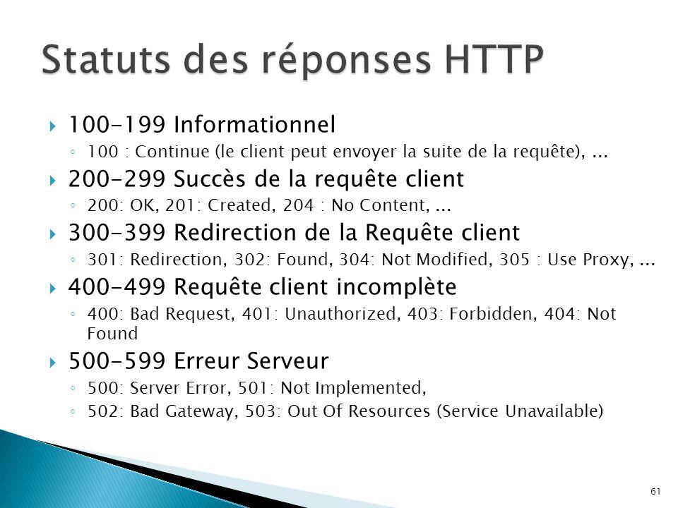  100-199 Informationnel ◦ 100 : Continue (le client peut envoyer la suite de la requête),...  200-299 Succès de la requête client ◦ 200: OK, 201: Cr