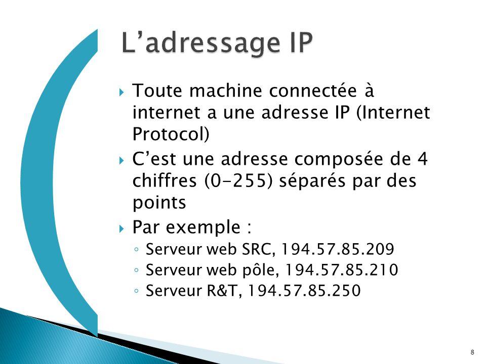  Toute machine connectée à internet a une adresse IP (Internet Protocol)  C'est une adresse composée de 4 chiffres (0-255) séparés par des points 
