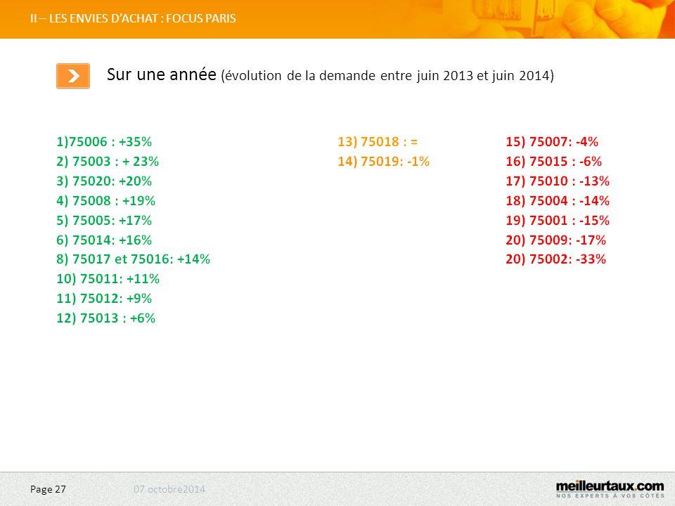 07 octobre2014 Page 27 II – LES ENVIES D'ACHAT : FOCUS PARIS Sur une année (évolution de la demande entre juin 2013 et juin 2014) 1 2 3