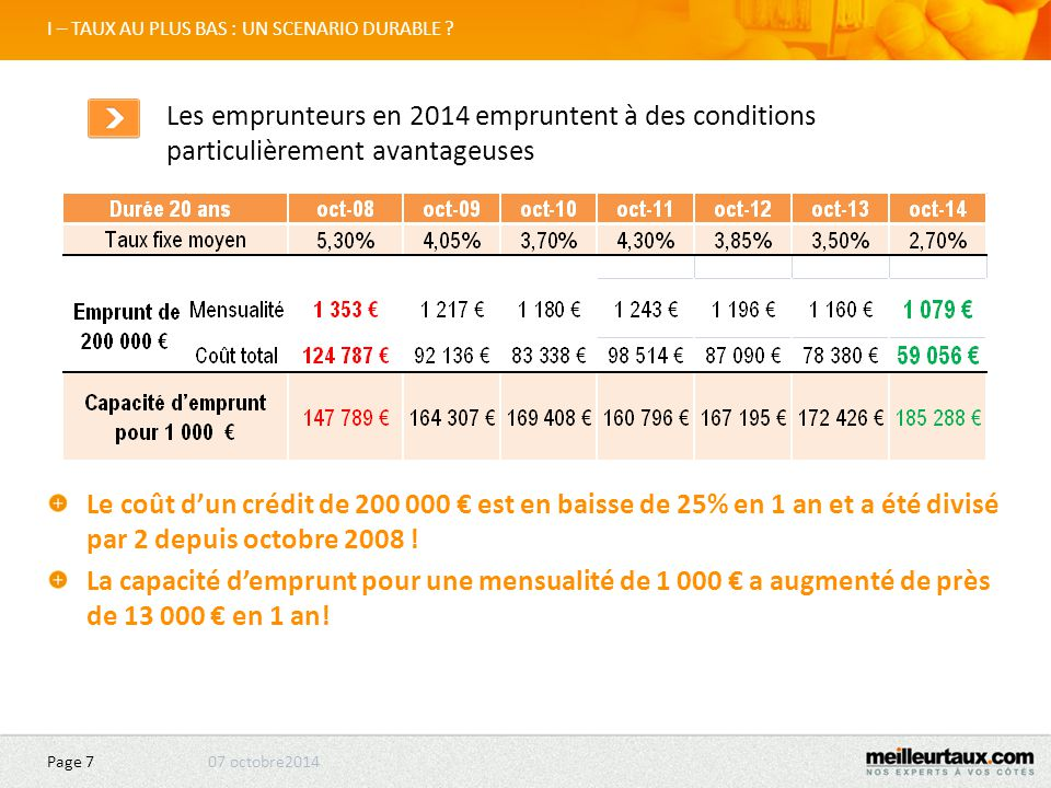 07 octobre2014 Page 7 I – TAUX AU PLUS BAS : UN SCENARIO DURABLE .