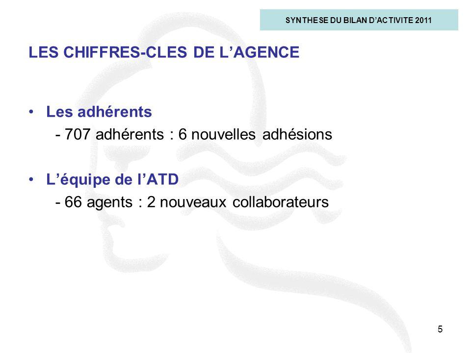 5 LES CHIFFRES-CLES DE L'AGENCE SYNTHESE DU BILAN D'ACTIVITE 2011 Les adhérents - 707 adhérents : 6 nouvelles adhésions L'équipe de l'ATD - 66 agents