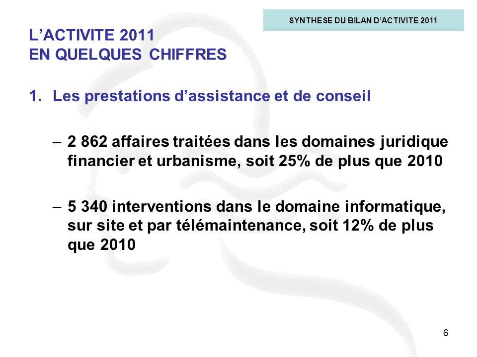 6 L'ACTIVITE 2011 EN QUELQUES CHIFFRES SYNTHESE DU BILAN D'ACTIVITE 2011 1.Les prestations d'assistance et de conseil –2 862 affaires traitées dans le