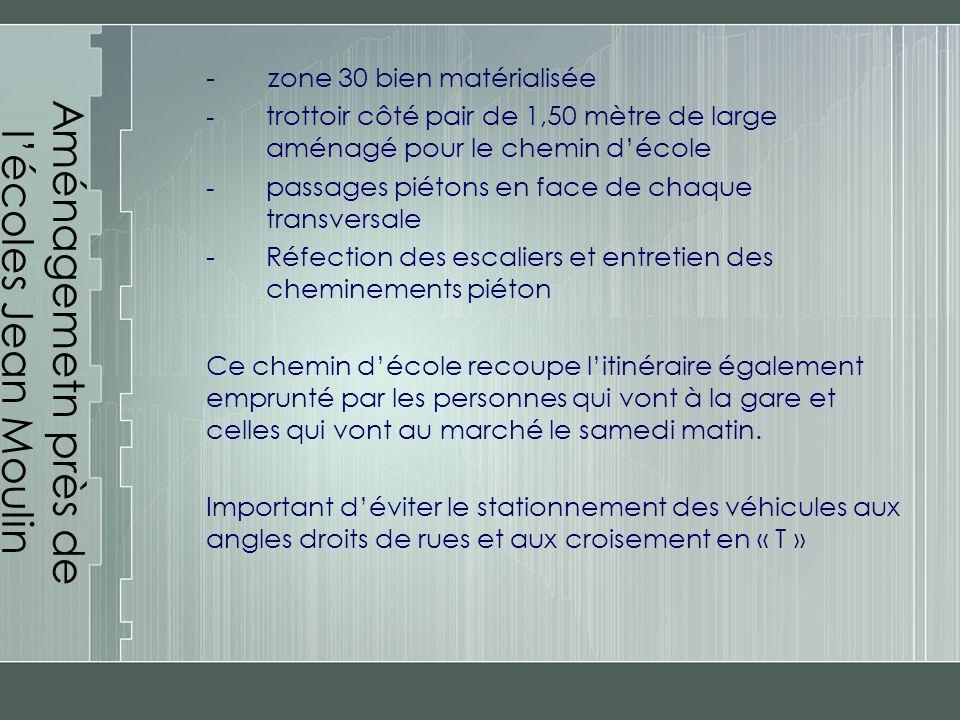 Aménagemetn près de l'écoles Jean Moulin - zone 30 bien matérialisée - trottoir côté pair de 1,50 mètre de large aménagé pour le chemin d'école - passages piétons en face de chaque transversale -Réfection des escaliers et entretien des cheminements piéton Ce chemin d'école recoupe l'itinéraire également emprunté par les personnes qui vont à la gare et celles qui vont au marché le samedi matin.