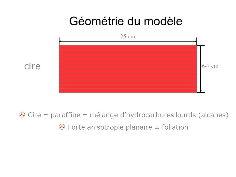 Géométrie du modèle cire 25 cm 6-7 cm  Cire = paraffine = mélange d'hydrocarbures lourds (alcanes)  Forte anisotropie planaire = foliation