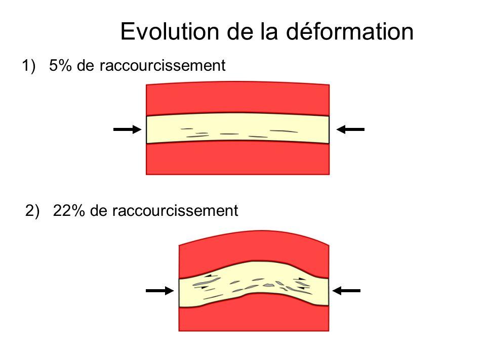Evolution de la déformation 1) 5% de raccourcissement 2) 22% de raccourcissement