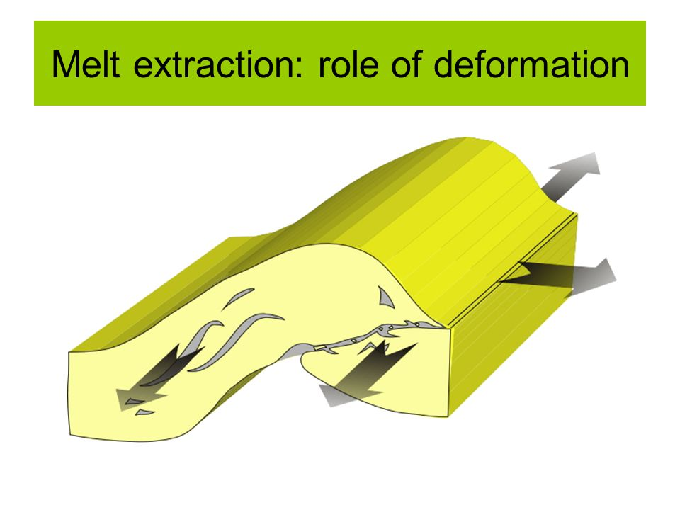 Melt extraction: role of deformation
