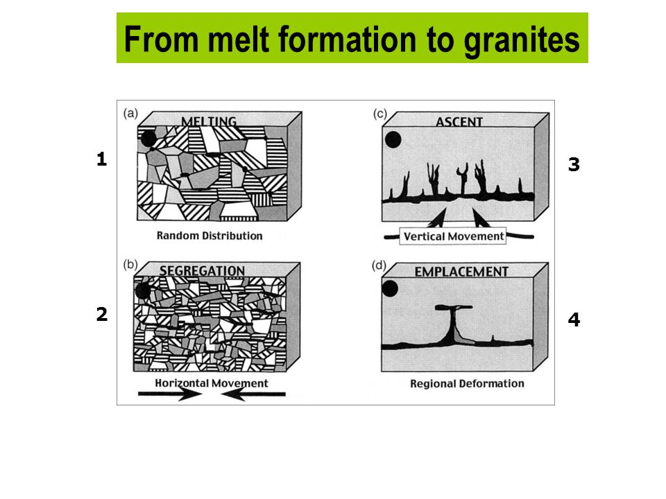From melt formation to granites Scale varies 2 3 4 1