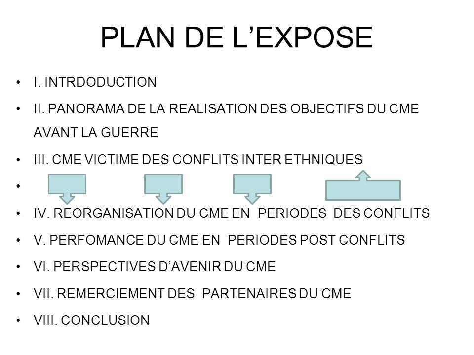 PLAN DE L'EXPOSE I.INTRDODUCTION II.