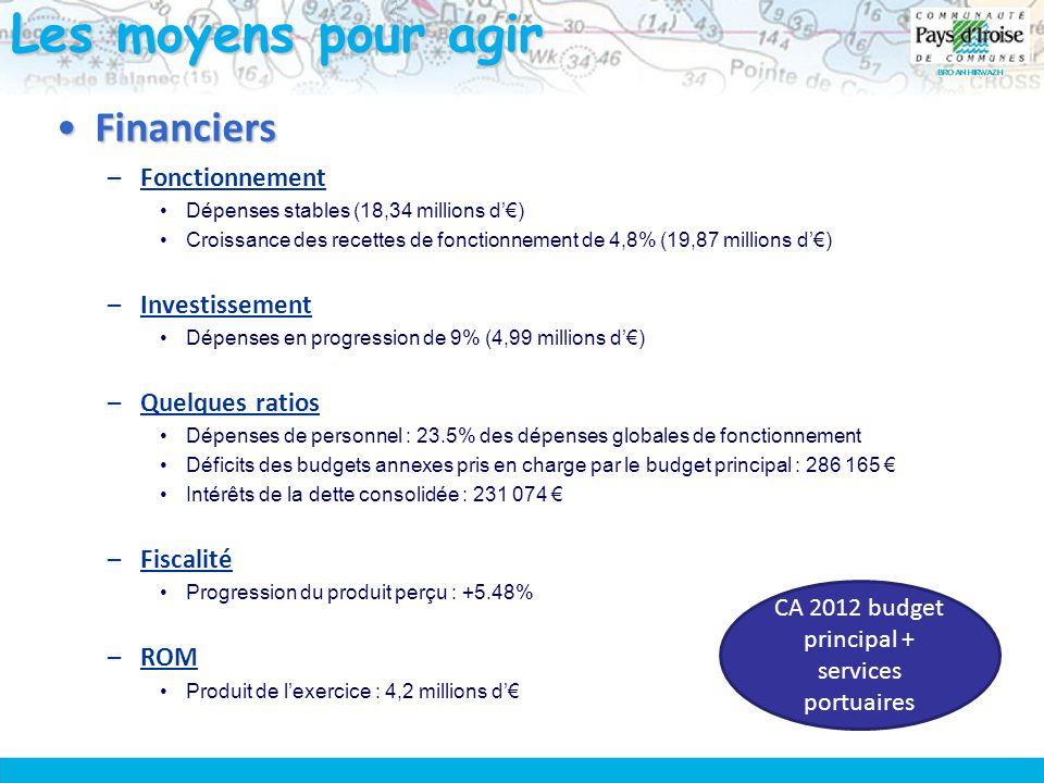 Les moyens pour agir FinanciersFinanciers –Fonctionnement Dépenses stables (18,34 millions d'€) Croissance des recettes de fonctionnement de 4,8% (19,87 millions d'€) –Investissement Dépenses en progression de 9% (4,99 millions d'€) –Quelques ratios Dépenses de personnel : 23.5% des dépenses globales de fonctionnement Déficits des budgets annexes pris en charge par le budget principal : 286 165 € Intérêts de la dette consolidée : 231 074 € –Fiscalité Progression du produit perçu : +5.48% –ROM Produit de l'exercice : 4,2 millions d'€ CA 2012 budget principal + services portuaires