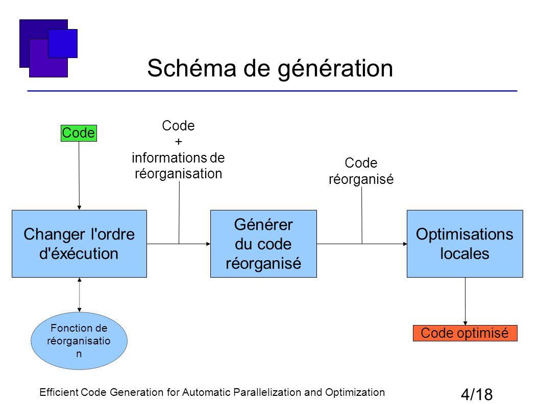 Schéma de génération 4/18 Changer l'ordre d'éxécution Générer du code réorganisé Optimisations locales Code réorganisé Code optimisé Fonction de réorg