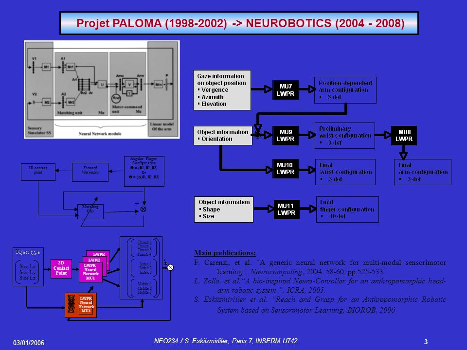 03/01/2006 NEO234 / S. Eskiizmirliler, Paris 7, INSERM U742 3 Projet PALOMA (1998-2002) -> NEUROBOTICS (2004 - 2008) 3D contact point Forward kinemati