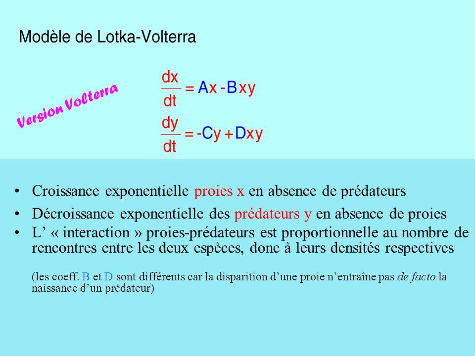 Croissance exponentielle proies x en absence de prédateurs Décroissance exponentielle des prédateurs y en absence de proies L' « interaction » proies-