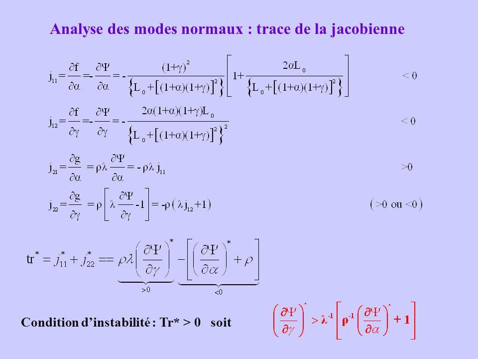 Analyse des modes normaux : trace de la jacobienne Condition d'instabilité : Tr* > 0 soit