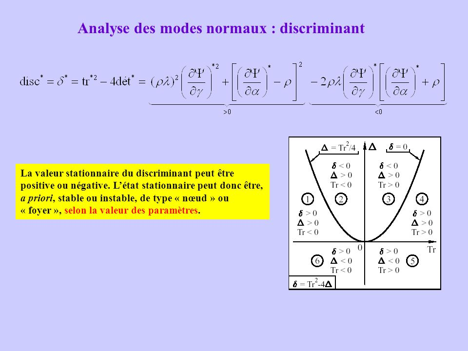 Analyse des modes normaux : discriminant La valeur stationnaire du discriminant peut être positive ou négative. L'état stationnaire peut donc être, a