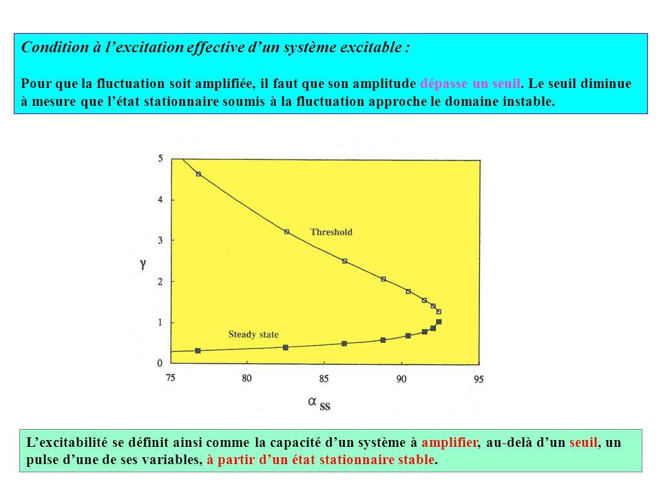 Condition à l'excitation effective d'un système excitable : Pour que la fluctuation soit amplifiée, il faut que son amplitude dépasse un seuil. Le seu