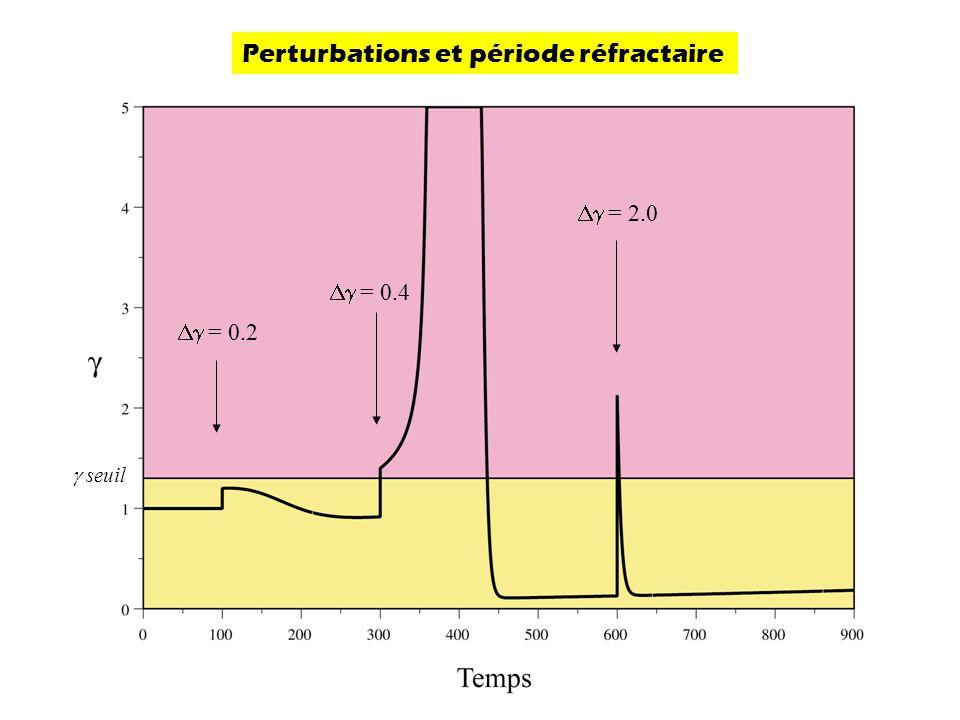 Perturbations et période réfractaire  = 0.2  = 0.4  = 2.0  seuil