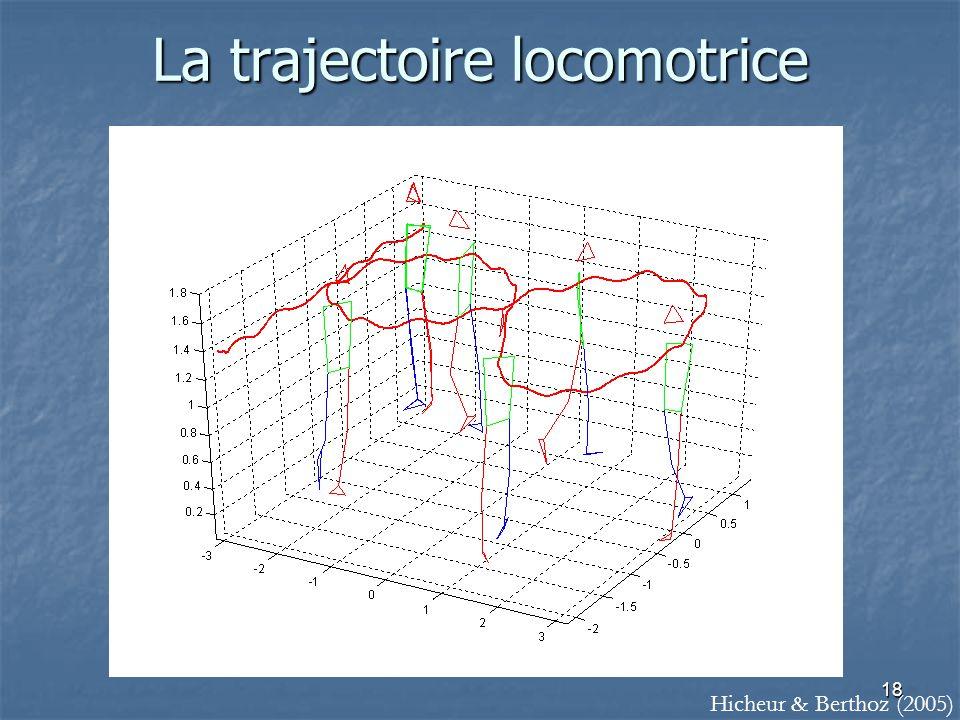 18 La trajectoire locomotrice Hicheur & Berthoz (2005)