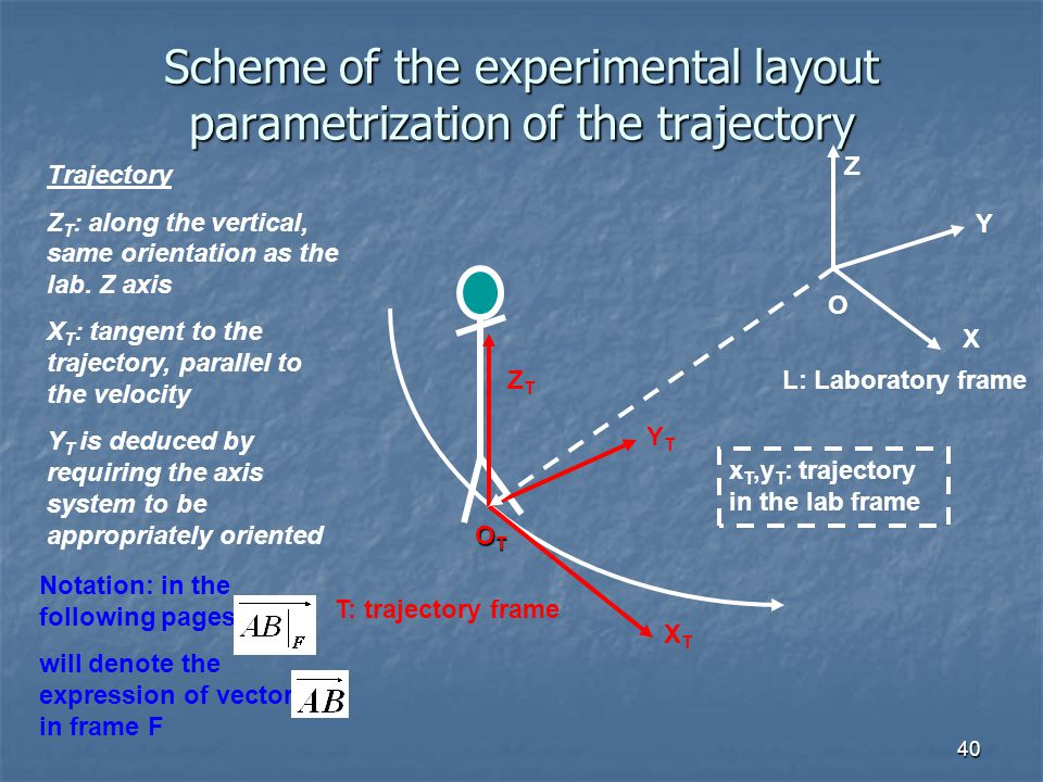 40 Scheme of the experimental layout parametrization of the trajectory T: trajectory frame YTYT ZTZT XTXT L: Laboratory frame x T,y T : trajectory in the lab frame OTOTOTOT Trajectory Z T : along the vertical, same orientation as the lab.
