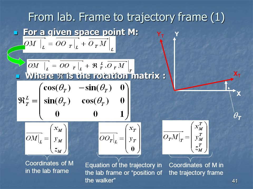 41 From lab. Frame to trajectory frame (1) For a given space point M: For a given space point M: X Y XTXT YTYT TT Coordinates of M in the lab frame