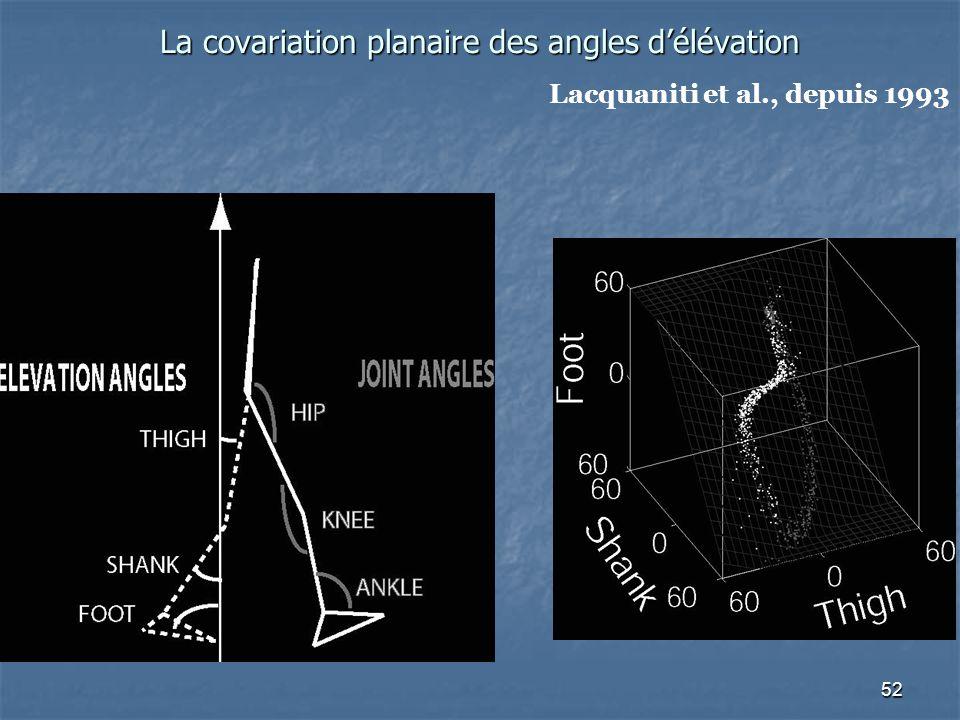 52 La covariation planaire des angles d'élévation Lacquaniti et al., depuis 1993