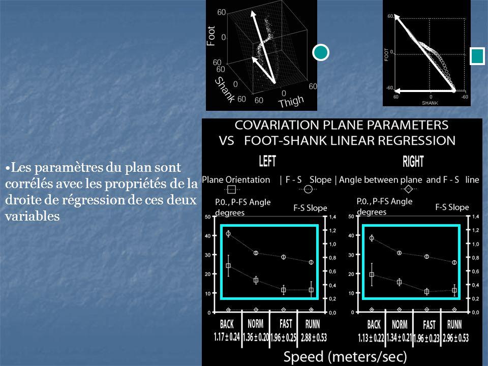55 Les paramètres du plan sont corrélés avec les propriétés de la droite de régression de ces deux variables