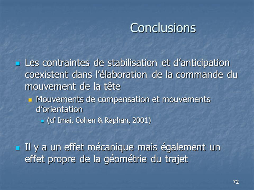 72 Conclusions Les contraintes de stabilisation et d'anticipation coexistent dans l'élaboration de la commande du mouvement de la tête Les contraintes de stabilisation et d'anticipation coexistent dans l'élaboration de la commande du mouvement de la tête Mouvements de compensation et mouvements d'orientation Mouvements de compensation et mouvements d'orientation (cf Imai, Cohen & Raphan, 2001) (cf Imai, Cohen & Raphan, 2001) Il y a un effet mécanique mais également un effet propre de la géométrie du trajet Il y a un effet mécanique mais également un effet propre de la géométrie du trajet