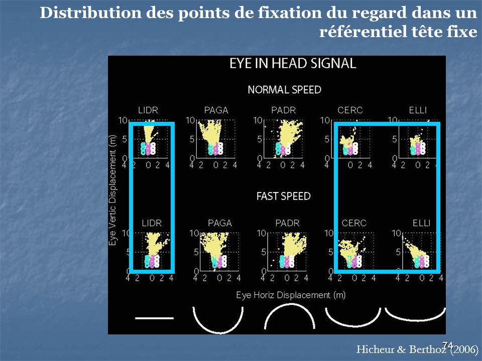 74 Distribution des points de fixation du regard dans un référentiel tête fixe Hicheur & Berthoz (2006)