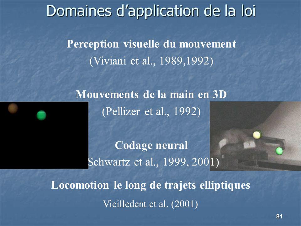 81 Domaines d'application de la loi Perception visuelle du mouvement (Viviani et al., 1989,1992) Mouvements de la main en 3D (Pellizer et al., 1992) Codage neural (Schwartz et al., 1999, 2001) Locomotion le long de trajets elliptiques Vieilledent et al.